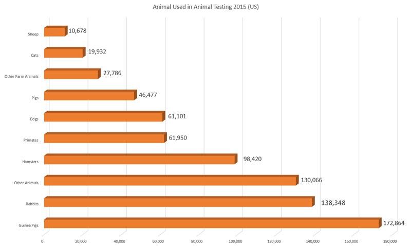 animal testing statistics us chart